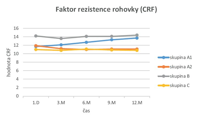 Časová křivka CRF ve skupině A1, A2, B a C.