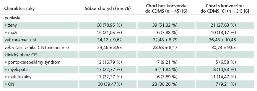 Demografické, klinické a MR charakteristiky súboru pacientov s CIS.