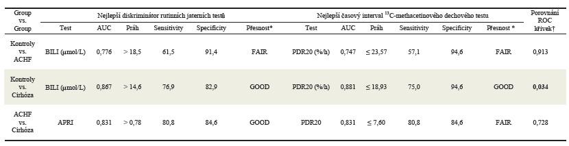 Porovnání klasifikační přesnosti a diskriminační síly mezi nejlepším rutinním jaterním testem a nejlepším časovým intervalem <sup>13</sup>C-methacetinovým dechovým testem pomocí ROC analýzy.