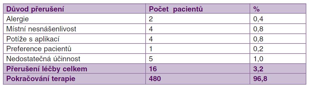 Důvody předčasného ukončení terapie tafluprostem 0,0015% bez konzervačních látek