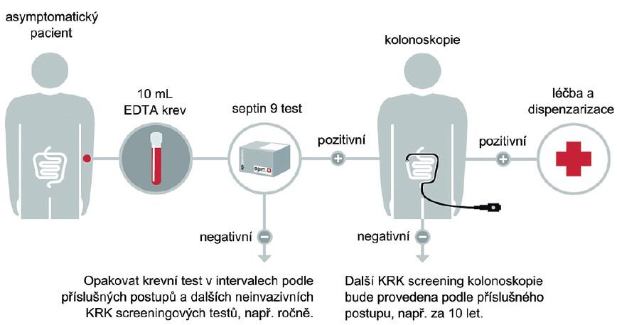 Navrhovaný postup detekce KRK pomocí SEPT9.