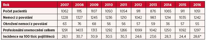 Profesionální onemocnění hlášená v České republice v letech 2007–2016
