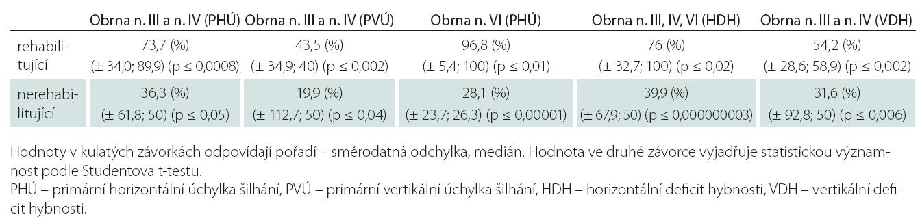 Porovnání procentuálního zlepšení primární úchylky šilhání a defi citu hybnosti na postiženém oku u jednotlivých typů obrn okohybných nervů mezi oběma skupinami.