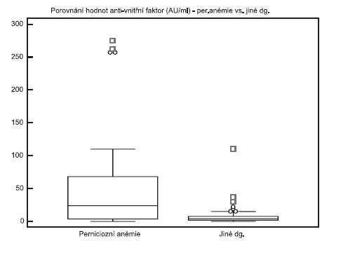 Porovnání výsledků protilátek proti vnitřnímu faktoru u pacientů s perniciózní anémií a u pacientů s jinou diagnózou Fig. 2. Levels of anti-intrinsic factor antibodies in patients with pernicious anaemia and other diagnoses