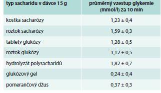 Účinek různých typů sacharidů (v dávce 15 g) v léčbě hypoglykemie způsobené inzulinem u diabetiků 1. typu