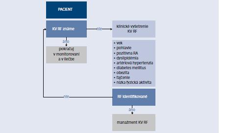 Schéma 15.1 | Vyhľadávanie rizikových faktorov KVO