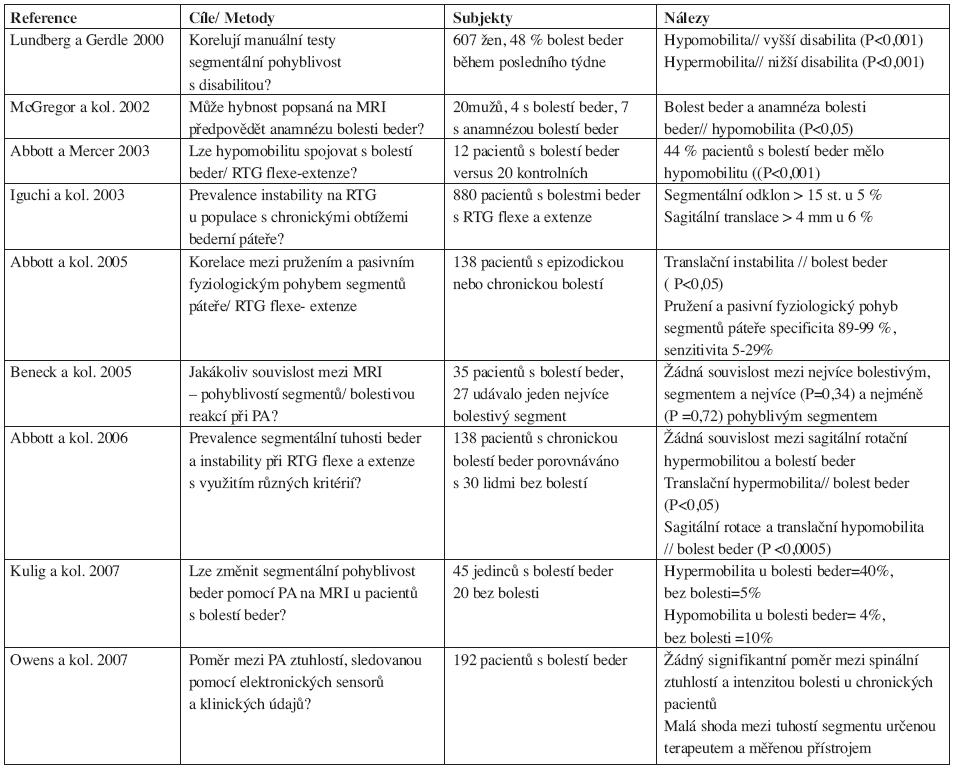 Korelace mezi poškozením bederní páteře a spinální bolestí.