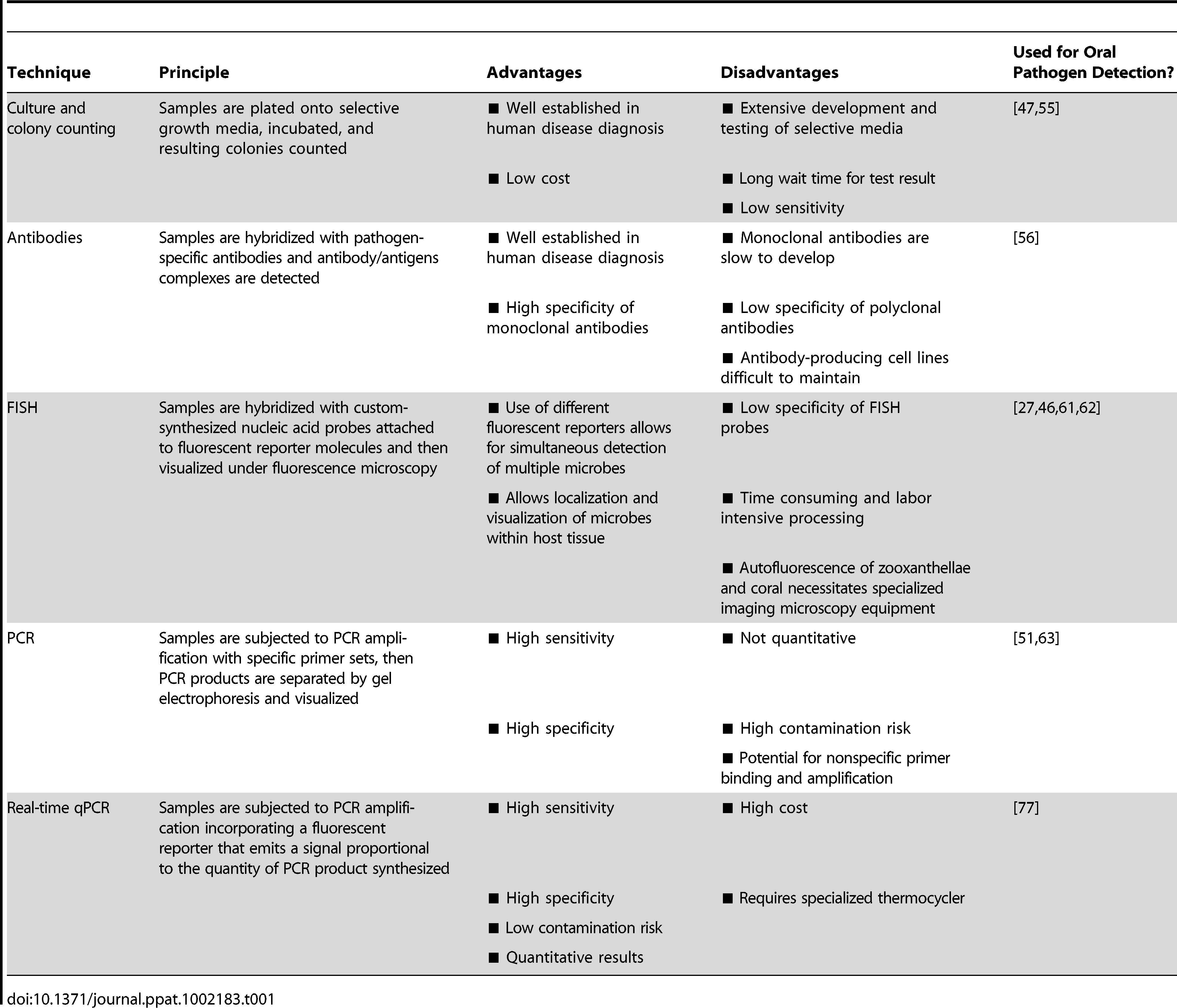 Summary of pathogen detection techniques and molecular diagnostics.
