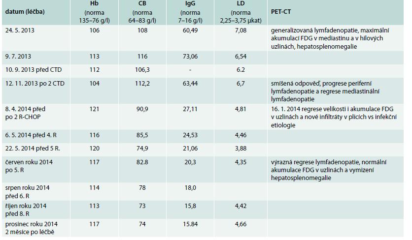 Nálezy charakterizující aktivitu choroby a jejich vývoj v průběhu léčby