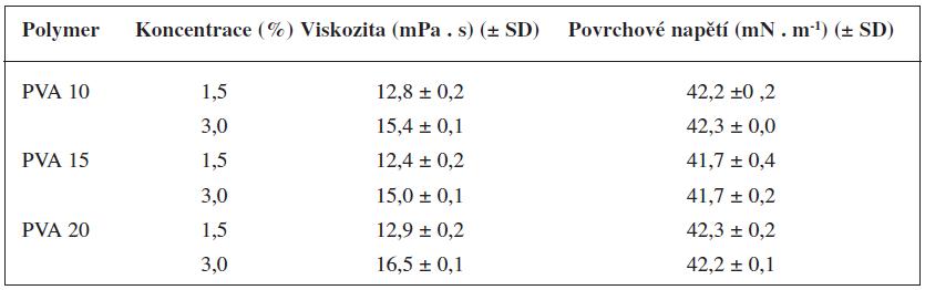 Dynamická viskozita a povrchové napětí roztoku polyvinylalkoholu