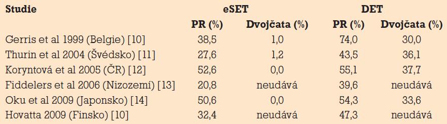 Výsledky randomizovaných studií porovnávající eSET a přenos dvou embryí (double embryo transfer – DET) – tj. pacientky u transferu dvou embryí splňovaly stejné podmínky jako u eSET.