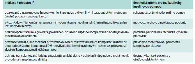 Indikace léčby IP v ČR. Upraveno podle [3]
