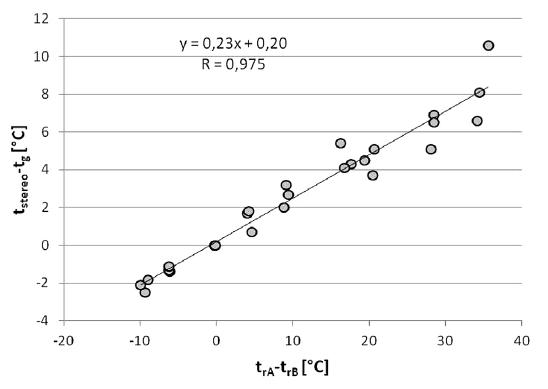 Vztah mezi rozdílem teplot (t<sub>stereo</sub> – t<sub>g</sub>) a (t<sub>rA</sub> – t<sub>rB</sub>) vypočítaný ze všech měření (v<sub>a</sub> = 0,25–1,00 m . s<sup>-1</sup>)