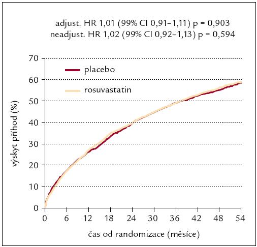 Výskyt primárního kombinovaného klinického ukazatele (součet kardiovaskulárních úmrtí a nefatálních infarktů myokardu a mozkových cévních příhod) v klinické studii GISSI-HF [10].  HR – poměr šancí (hazard ratio), CI – meze spolehlivosti (confidence interval), p – hladina statistické významnosti
