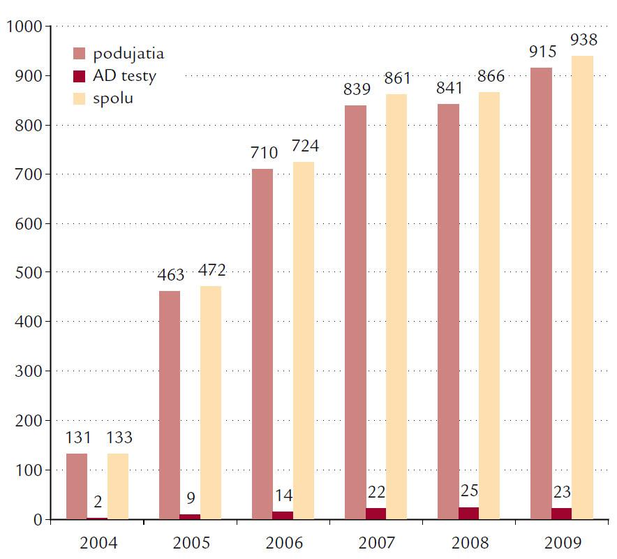 Počet podujatí s pridelenými kreditmi SACCME a počet kreditovaných autodidaktických (AD) testov.