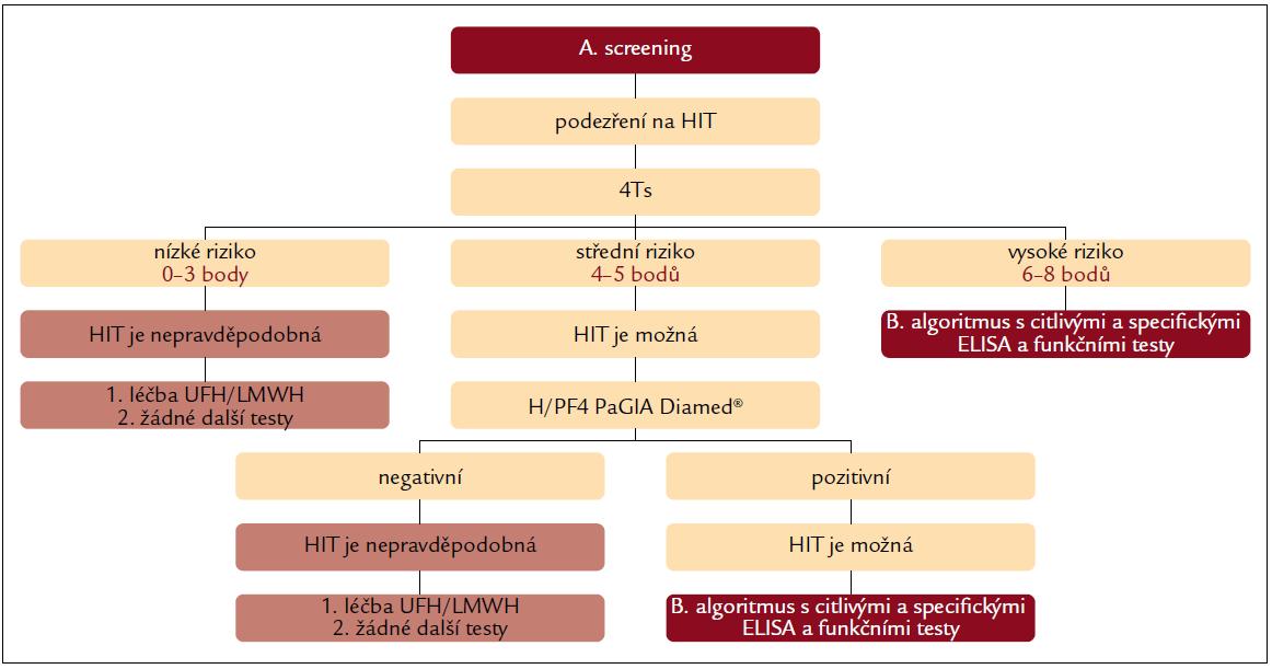 Diagnostický algoritmus kombinující oba přístupy – část A. screening.