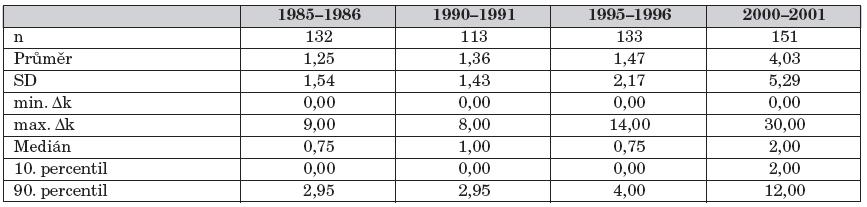 Popisná statistika rozdílu délky výhradního a celkového kojení – Δk.