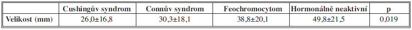 Velikost ložisek v závislosti na hormonální aktivitě Tab. 3: Lesion size correlated with hormonal activity
