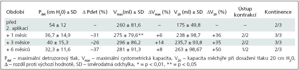 Skupina I – sledované parametry po 2. injektáži BoNT/A (3 pacienti).
