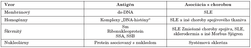 Imunofluorescenčné vzory antinukleárnych protilátok pri SLE