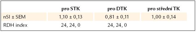 Normalizovaný smoothness index a populační parametrický RDH index losartanu [3,4,5].