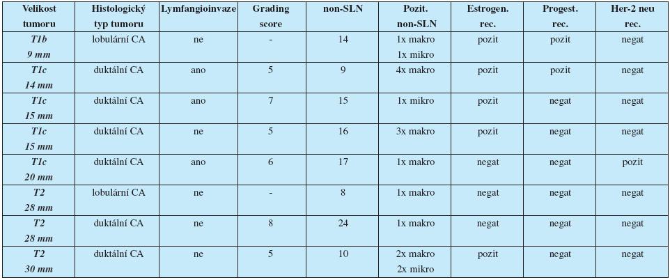 Rozbor pacientek s mikrometastází v SLN a současně metastází v non-SLN
