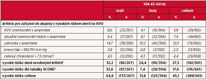 Odhad rizika úmrtí na KVO v následujících 10 letech u osob ve věku 45–64 let na základě osobní anamnézy a tabulky SCORE (absolutní a relativní četnosti)