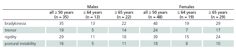 Number of patients in different age groups and presence of clinical signs of parkinsonism.