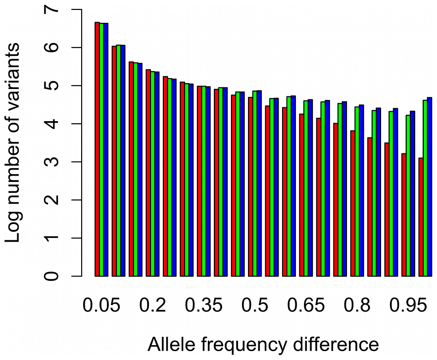 Frequency histogram of differentiation between populations, on a log scale.