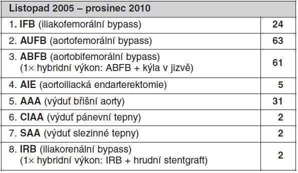 Spektrum roboticky asistovaných cévních operací, celkem 190