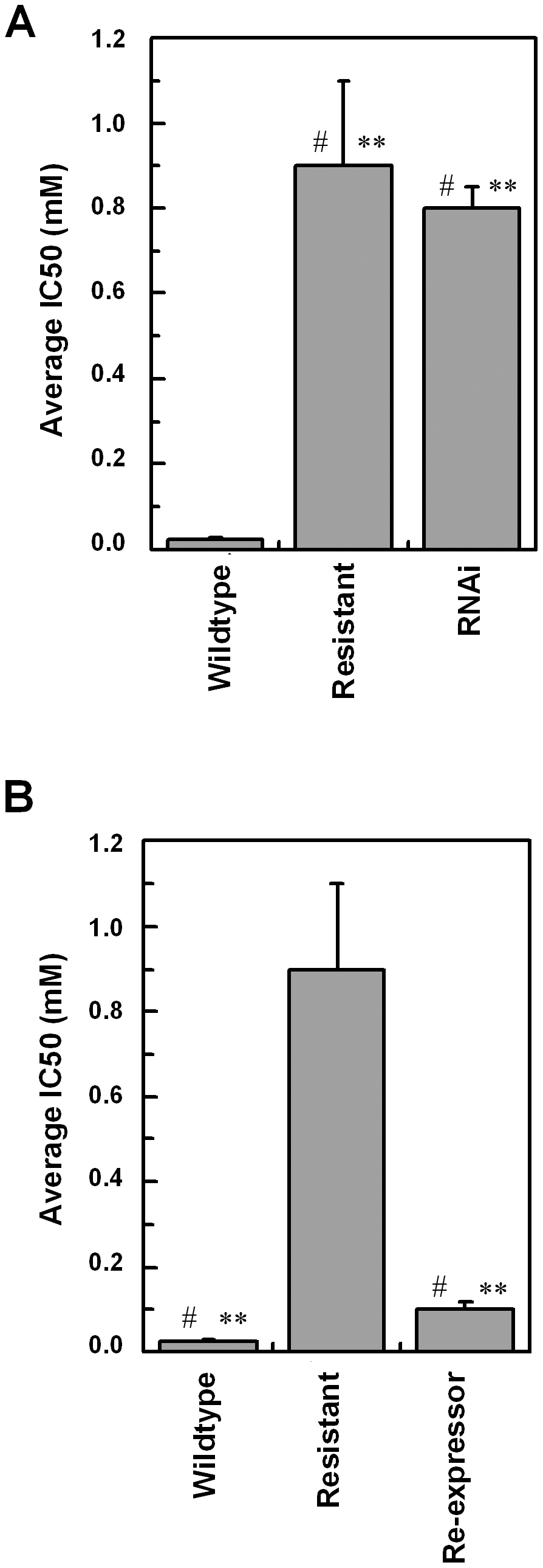 RNAi and re-expression of TbAAT6.