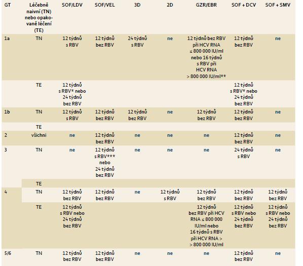 Doporučené režimy léčby chronické HCV infekce a koinfekce HCV/HIV u pacientů  s kompenzovanou jaterní cirhózou (Child-Pugh A), vč. pacientů dosud neléčených a pacientů  s neúspěšnou léčbou PEG-IFN + RBV. Tab. 4. Treatment recommendations for HCV mono-infected or HCV/HIV co-infected patients with chronic hepatitis C with compensated (Child-Pugh A) cirrhosis, including treatment-naïve patients and patients who failed on a treatment based on pegylated IFN-α and ribavirin.