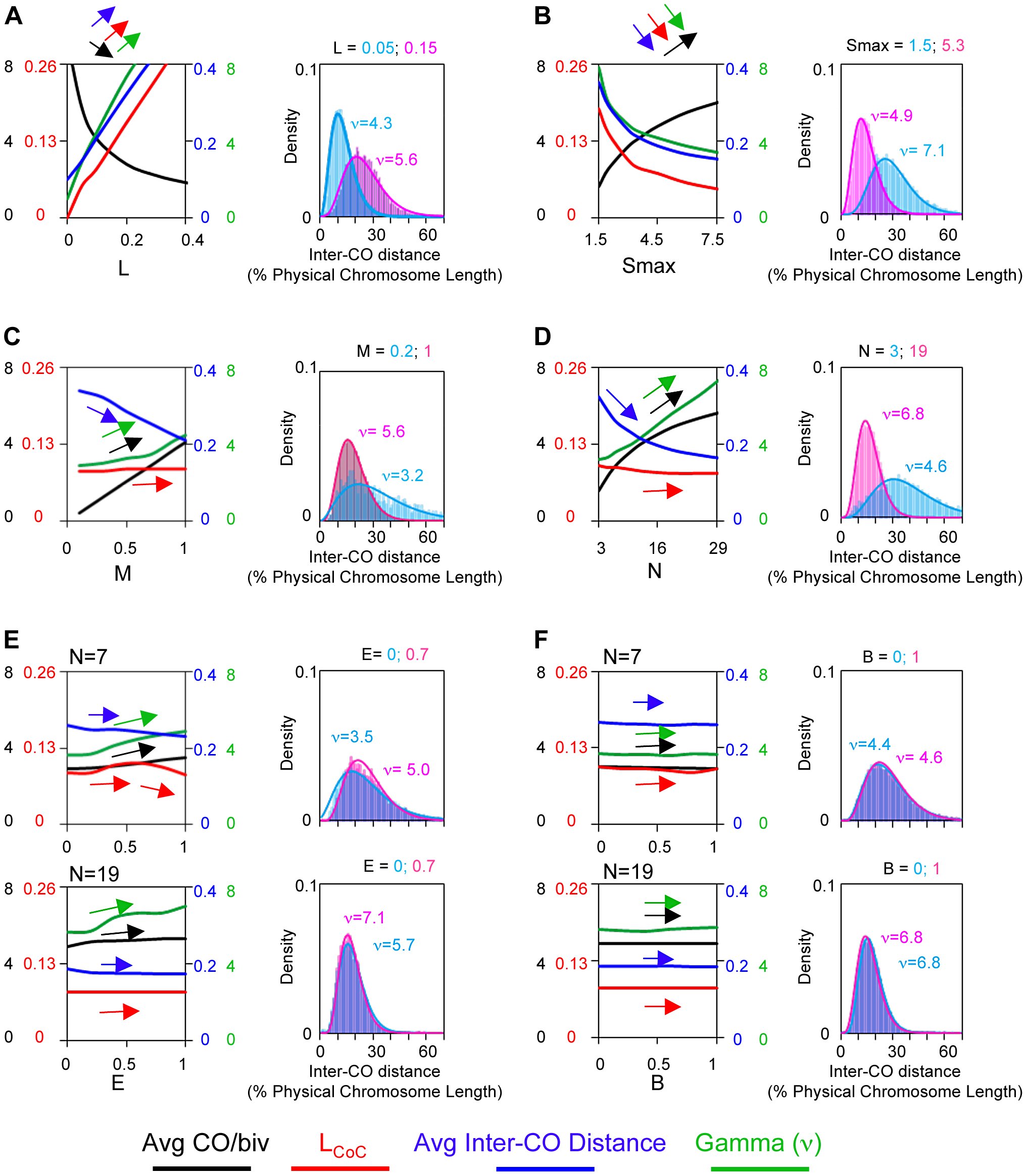 Application of the gamma distribution to CO patterns: Risks and rewards.