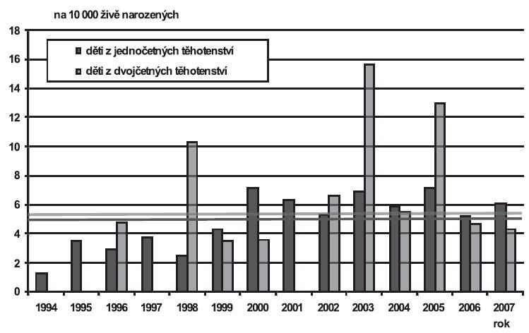 Vrozené vady diagnostikované u narozených dětí podle četnosti těhotenství (jedináčci/dvojčata), Česká republika, 1994 – 2007; Skupina - Vrozené vady dýchací soustavy (Q30-Q34)