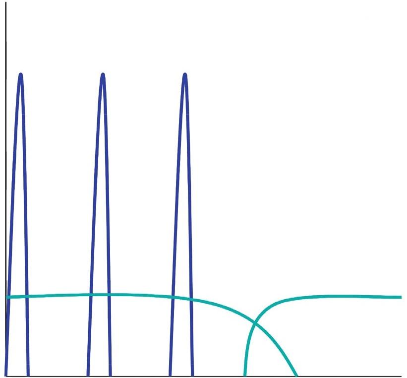 Obr. 2c Intenzifikované inzulinové režimy Krátký inzulinový analog 3x denně + 1x denně dlouhodobý analog