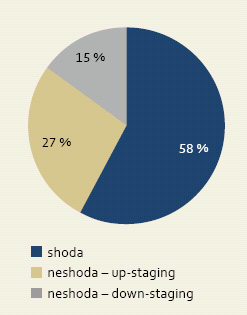 """Shoda a neshoda v diagnóze mezi biopsiemi a ER/ESD (""""up-staging"""" a """"down-staging"""" diagnózy). Graph 1. An agreement and disagreement between biopsies and ER/ESD (""""up-staging"""" a """"down-staging"""")."""