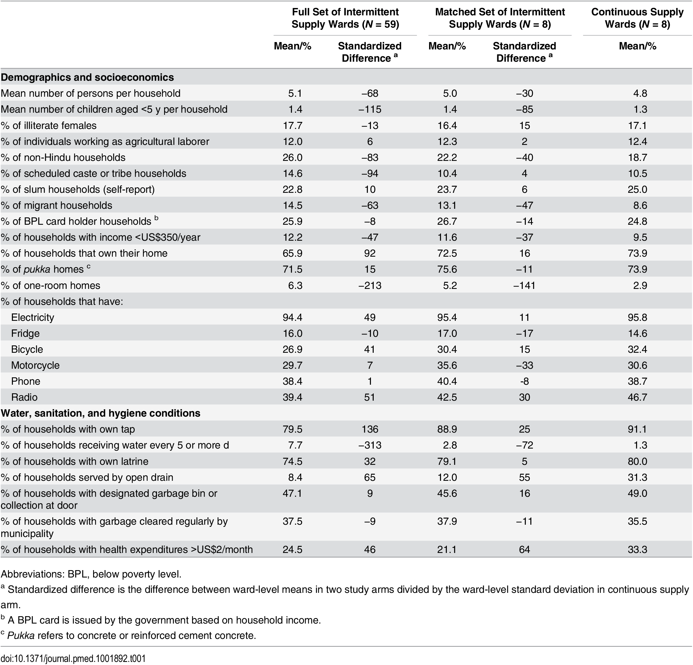 Comparison of ward characteristics by study group before and after matching.
