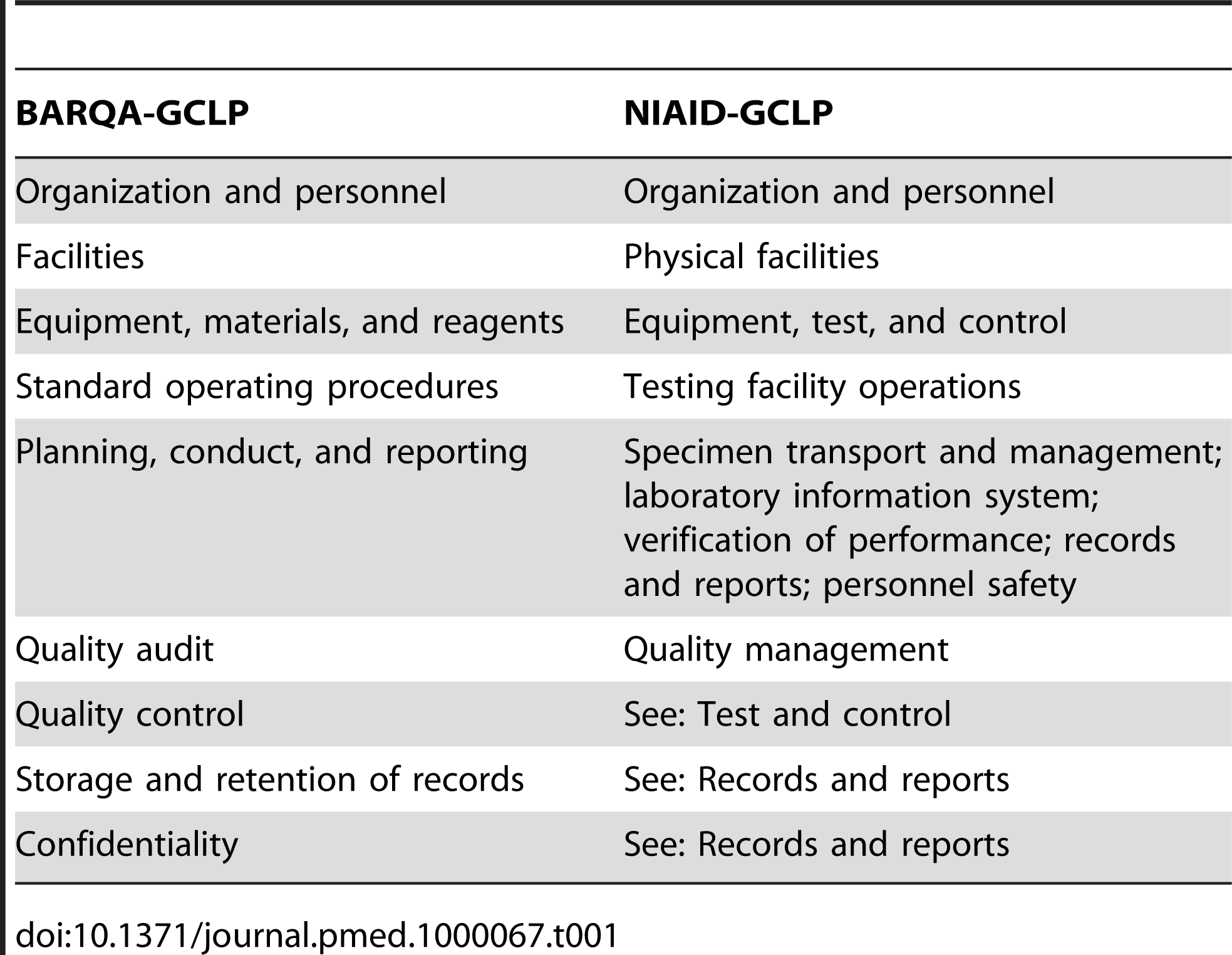 BARQA-GCLP and NIAID-GCLP core elements.