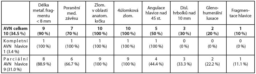 V tabulce uvádíme počet námi zjištěných osteonekróz (AVN) hlavice celkem a rozdělení na parciální a kompletní nekrózu. Dále jsou zobrazeny námi určené prediktory ischemie hlavice a jejich výskyt v počtu i procentuálním zastoupení.
