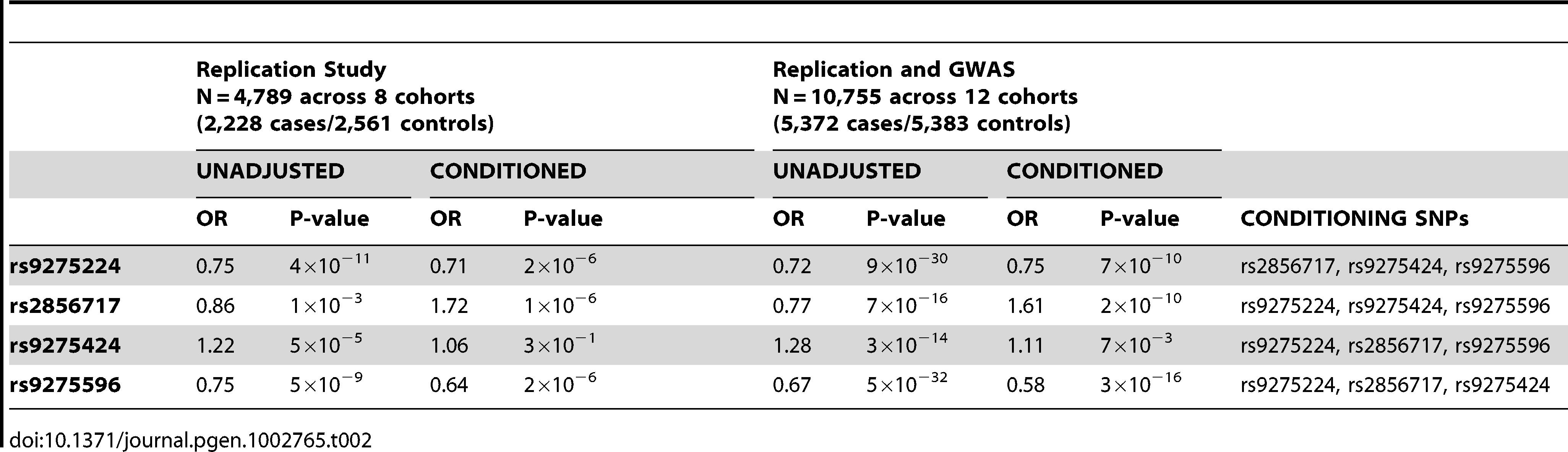 Conditional analysis of the <i>HLA-DQB1, HLA-DQA1, HLA-DRB1</i> locus.