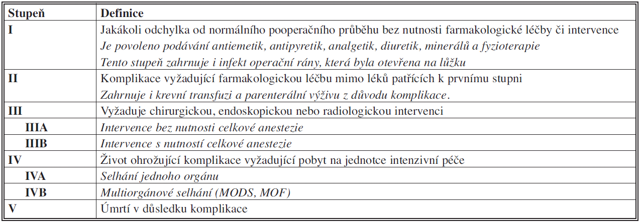 Klasifikace chirurgických komplikací (Clavien – Dindo, 2004) [3]