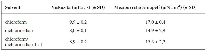 Dynamická viskozita a povrchové napětí 1,0% organického roztoku PDLLA