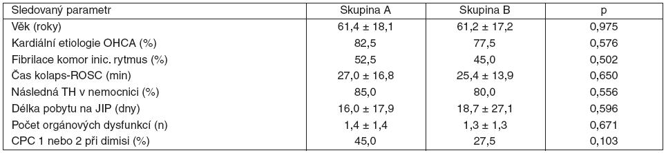 Tabulka 1. Hlavní údaje přednemocniční a nemocniční fáze ošetření a neurologický výsledek