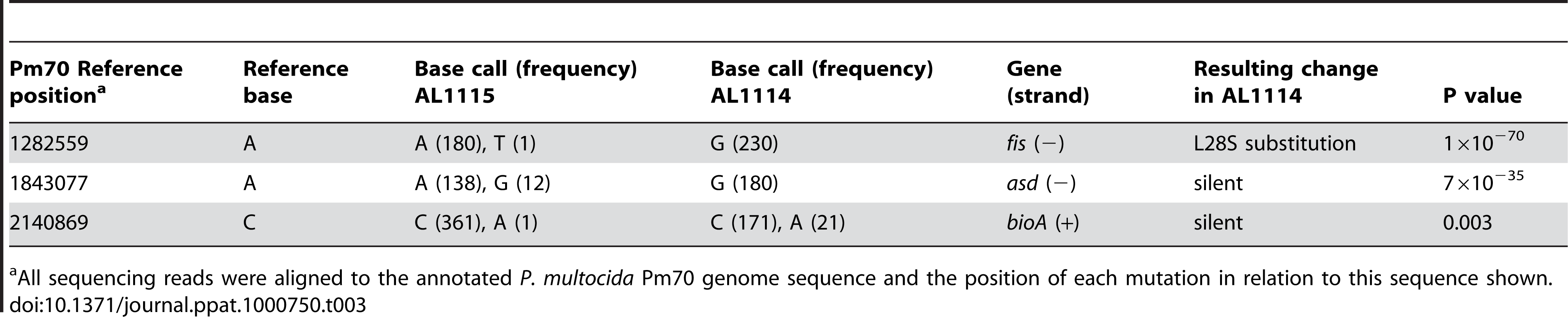 Sequence differences identified by whole-genome Illumina short read sequencing between the acapsular strain AL1114 and the paired capsulated strain AL1115.