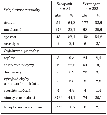 Frekvencia subjektívnych a objektívnych klinických príznakov v anamnéze u gravidných žien