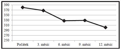 Tloušťka fovey udávaná v μm během ročního sledování.