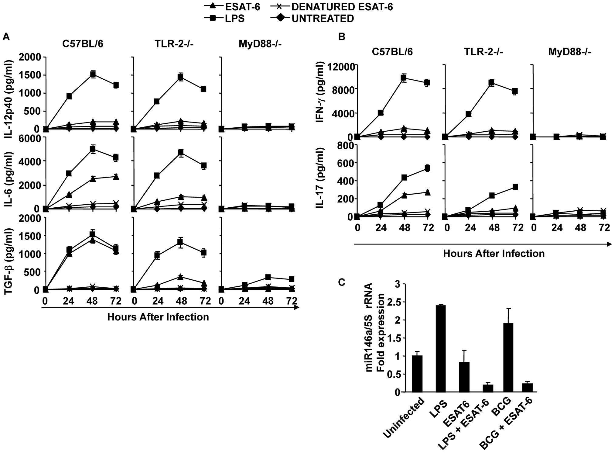 ESAT-6 induces IL-6 and TGF-β in DCs in a TLR-2- and MyD88-dependent manner.