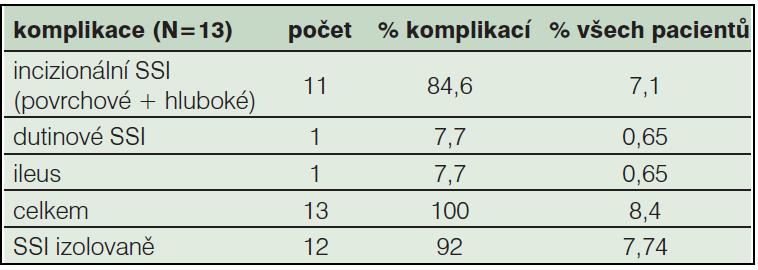 Tab. 3a: Výskyt pooperačních komplikací u sledovaného souboru (2011, N=155)