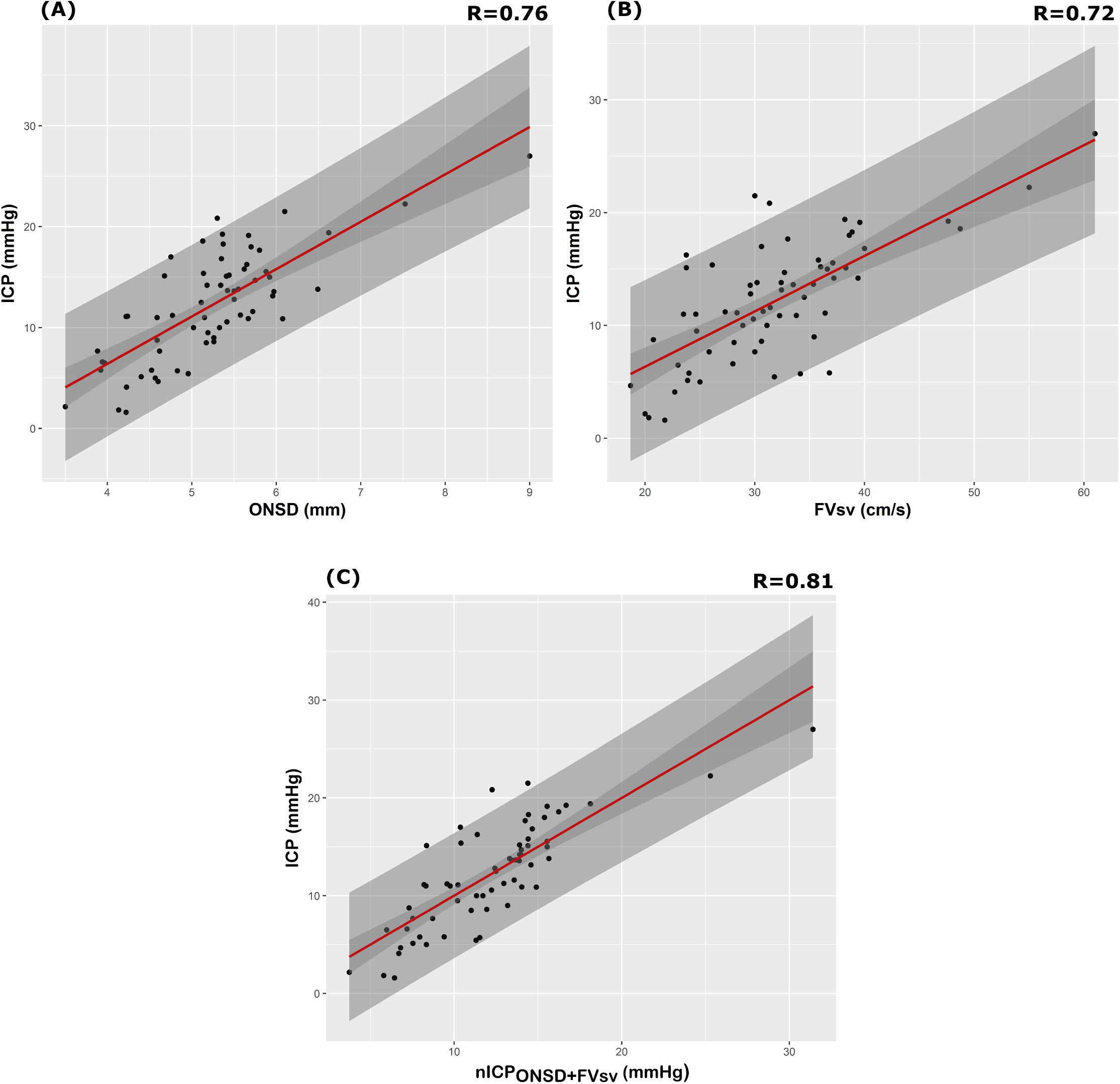 Scatterplot of ICP (mm Hg) and different nICP estimators between patients (N = 64).