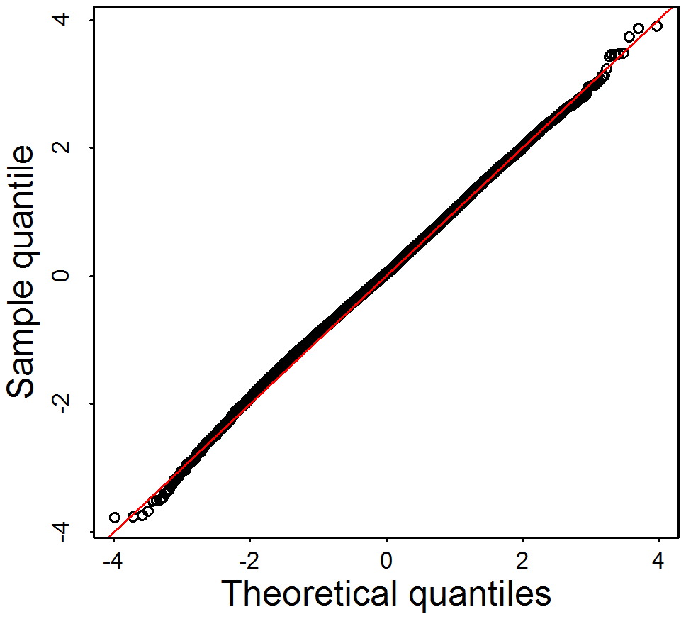 Q–Q plot of simulation tests under the assumption that linkage disequilibrium among rare variants has little impact on the distribution of the test statistic.